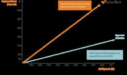 Facebook and Instagram voucher ads comparison graph